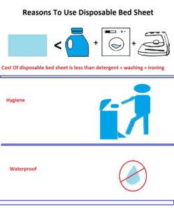 disposable bed sheet info graphic, Disposable Bed Sheets And Which Is The Best